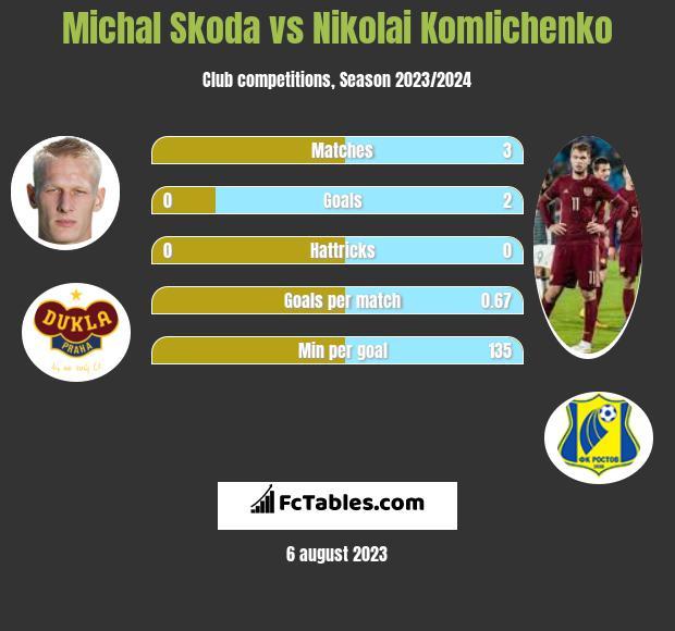 Michal Skoda vs Nikolai Komliczenko h2h player stats