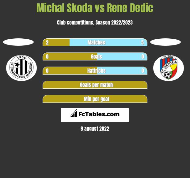 Michal Skoda vs Rene Dedic h2h player stats