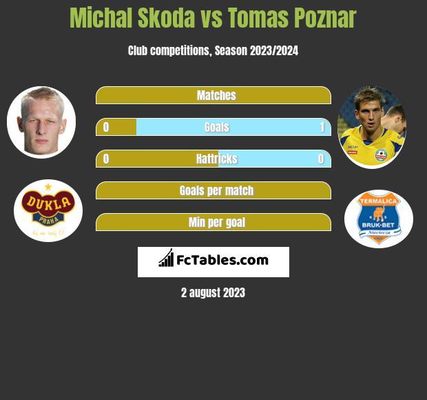 Michal Skoda vs Tomas Poznar h2h player stats