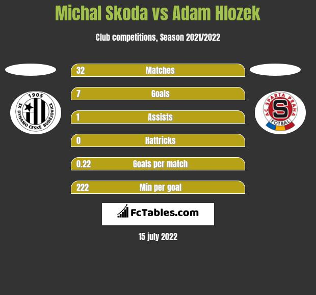 Michal Skoda vs Adam Hlozek h2h player stats