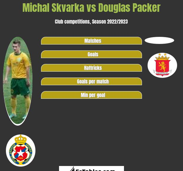 Michal Skvarka vs Douglas Packer h2h player stats