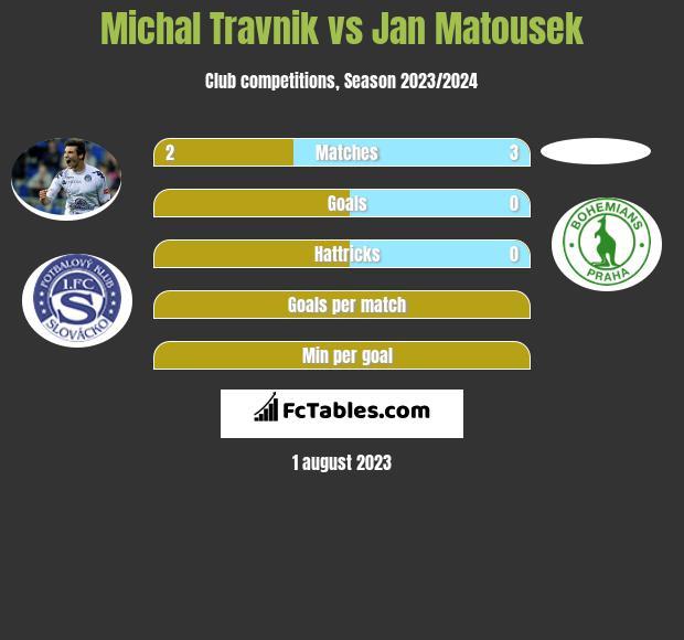 Michal Travnik vs Jan Matousek infographic