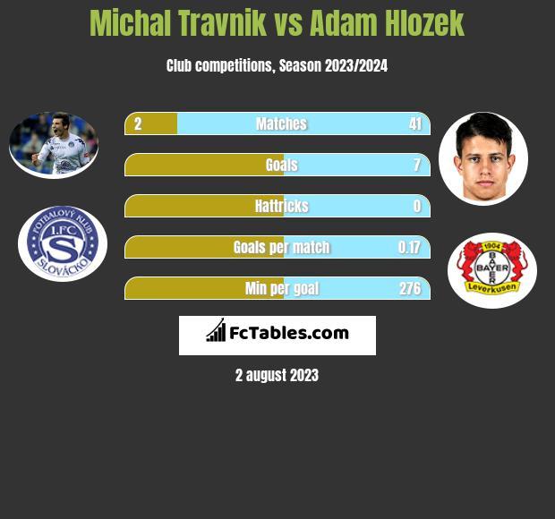 Michal Travnik vs Adam Hlozek infographic