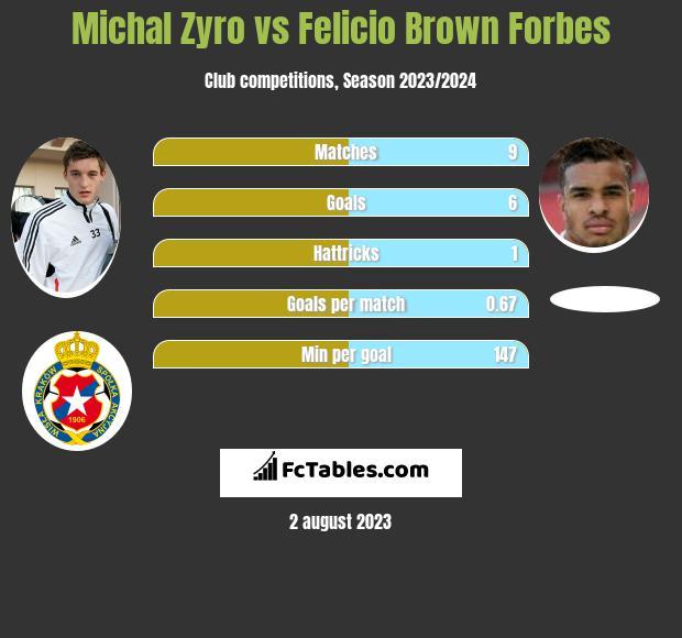 Michał Żyro vs Felicio Brown Forbes infographic