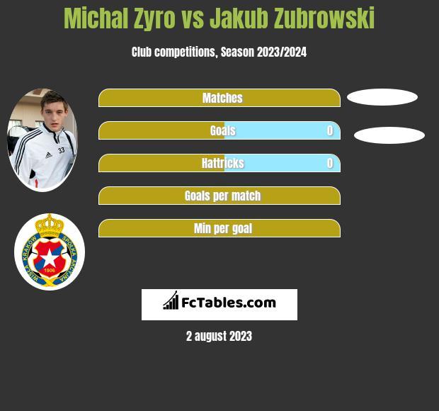 Michal Zyro vs Jakub Zubrowski infographic