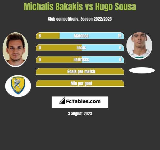 Michalis Bakakis vs Hugo Sousa infographic