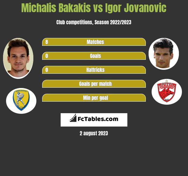 Michalis Bakakis vs Igor Jovanovic infographic