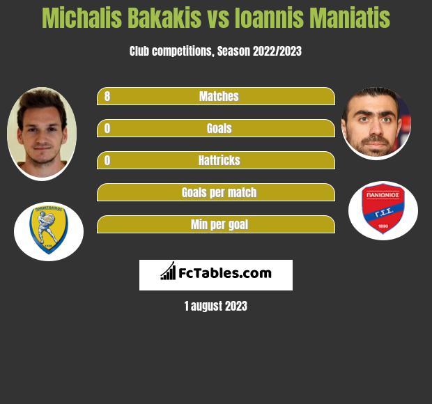 Michalis Bakakis vs Ioannis Maniatis infographic
