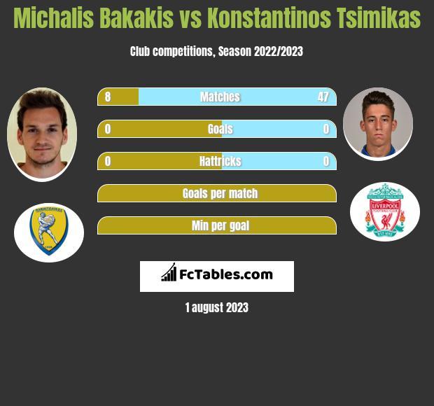 Michalis Bakakis vs Konstantinos Tsimikas infographic
