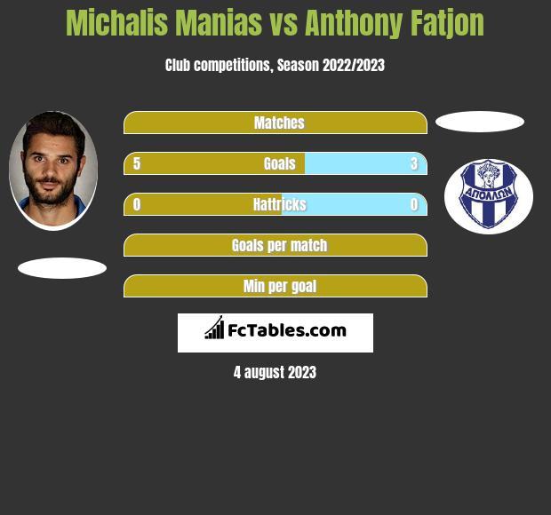 Michalis Manias vs Anthony Fatjon h2h player stats