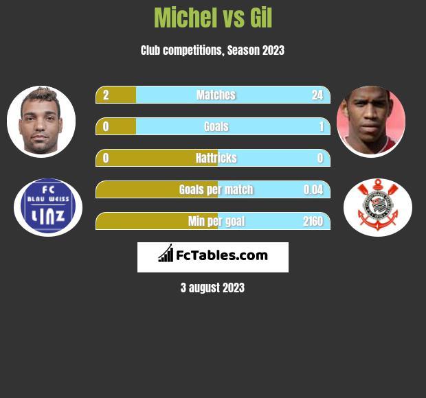 Michel vs Gil infographic