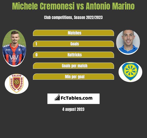 Michele Cremonesi vs Antonio Marino infographic