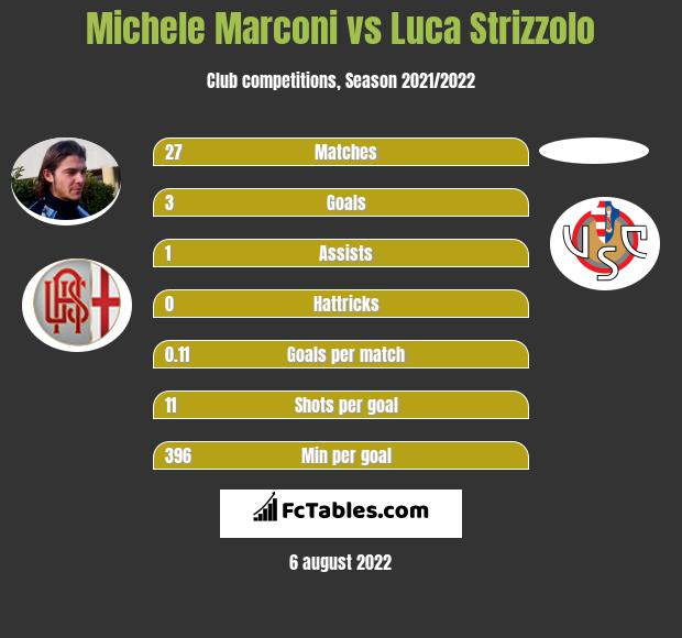 Michele Marconi vs Luca Strizzolo h2h player stats