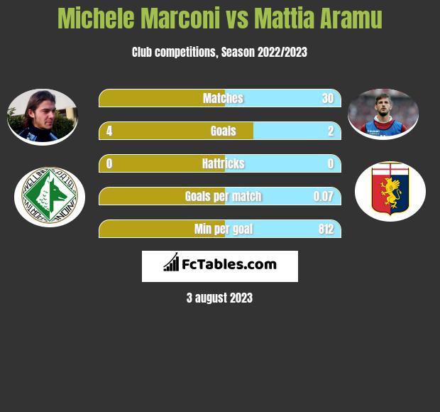 Michele Marconi vs Mattia Aramu h2h player stats