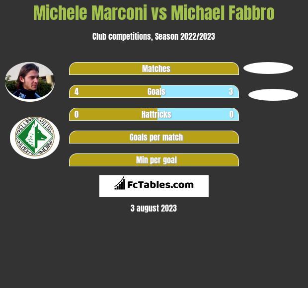 Michele Marconi vs Michael Fabbro infographic