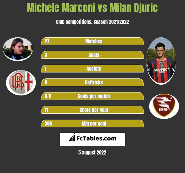 Michele Marconi vs Milan Djuric h2h player stats