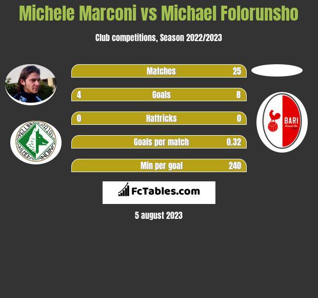 Michele Marconi vs Michael Folorunsho h2h player stats