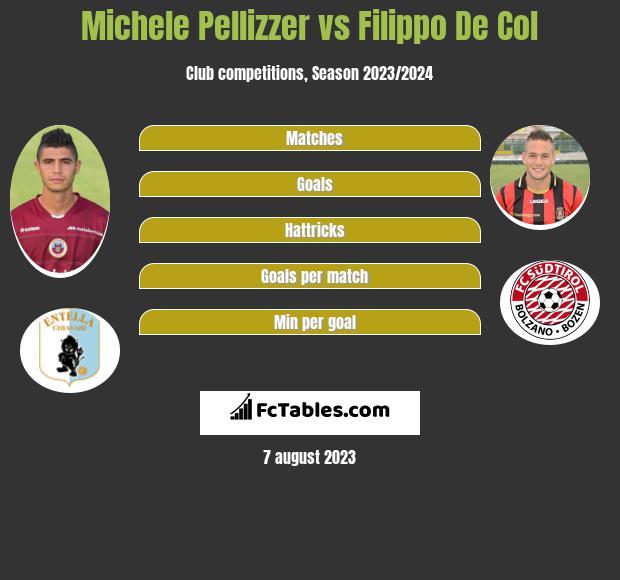 Michele Pellizzer vs Filippo De Col infographic
