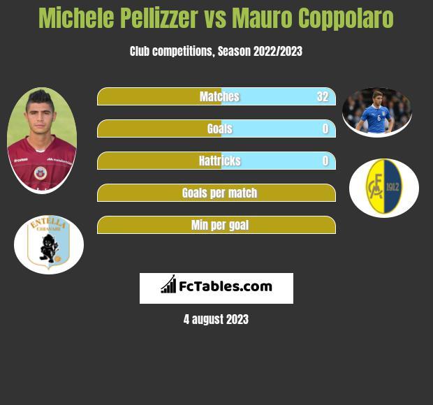 Michele Pellizzer vs Mauro Coppolaro infographic