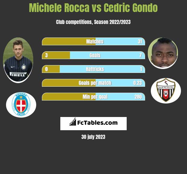 Michele Rocca vs Cedric Gondo infographic