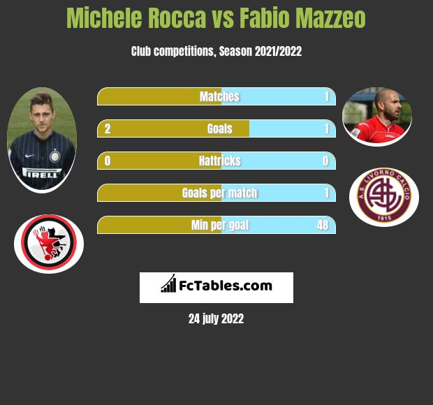 Michele Rocca infographic statistics for Livorno