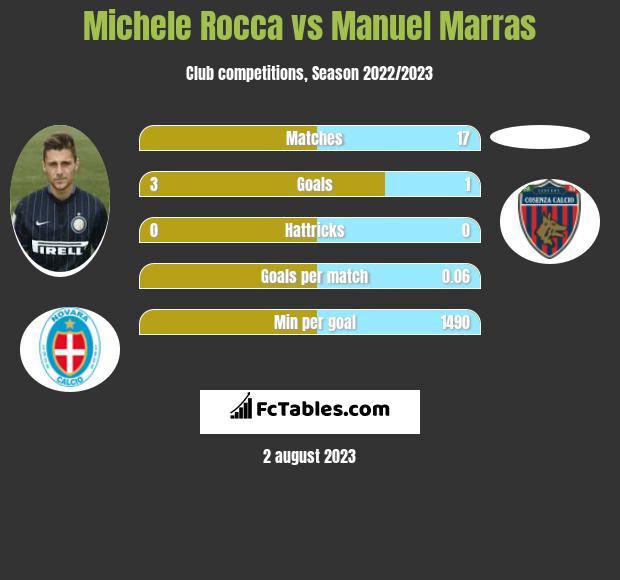Michele Rocca vs Manuel Marras infographic