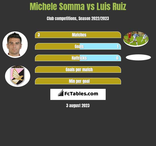 Michele Somma vs Luis Ruiz infographic