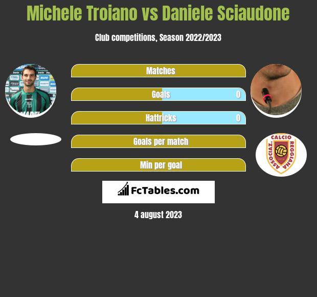 Michele Troiano vs Daniele Sciaudone infographic