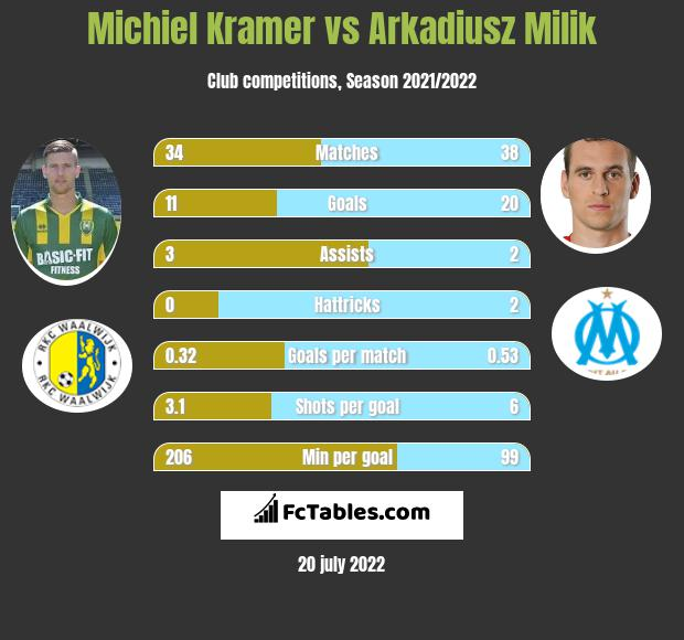 Michiel Kramer vs Arkadiusz Milik h2h player stats