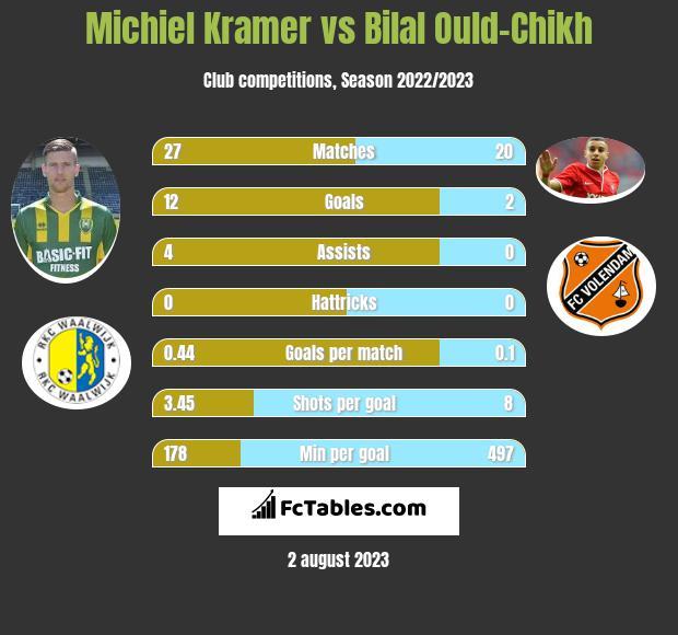 Michiel Kramer vs Bilal Ould-Chikh infographic