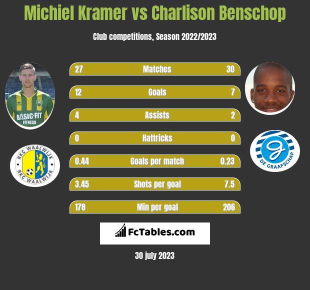 Michiel Kramer vs Charlison Benschop infographic