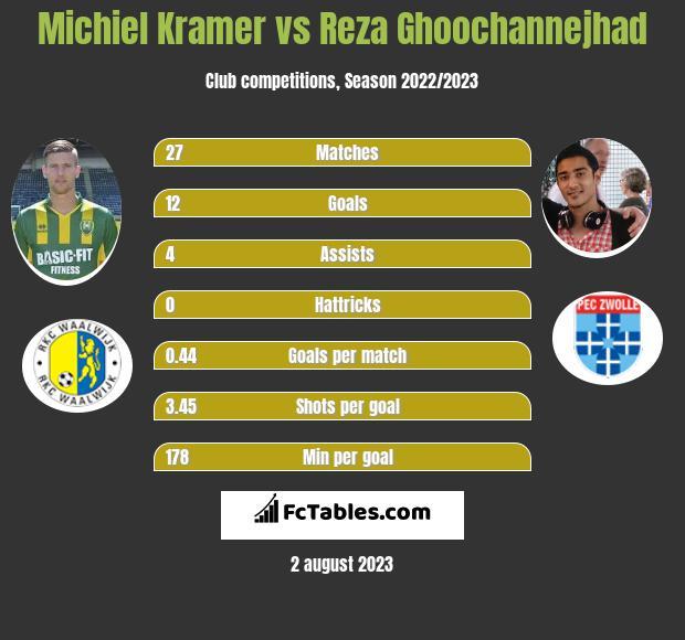 Michiel Kramer vs Reza Ghoochannejhad infographic
