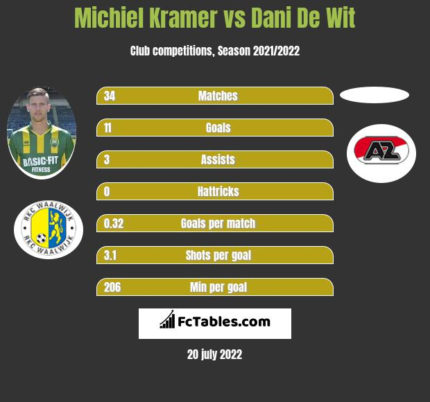 Michiel Kramer vs Dani De Wit h2h player stats