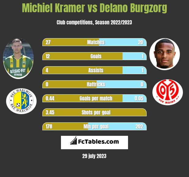 Michiel Kramer vs Delano Burgzorg h2h player stats