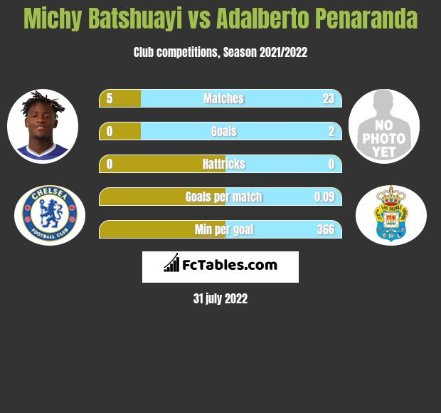 Michy Batshuayi infographic statistics for Eupen