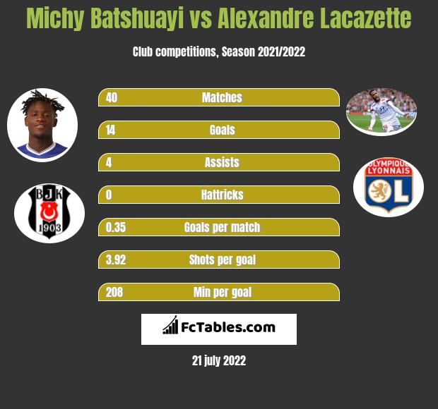 Michy Batshuayi infographic statistics for Arsenal