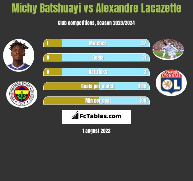 Michy Batshuayi vs Alexandre Lacazette infographic