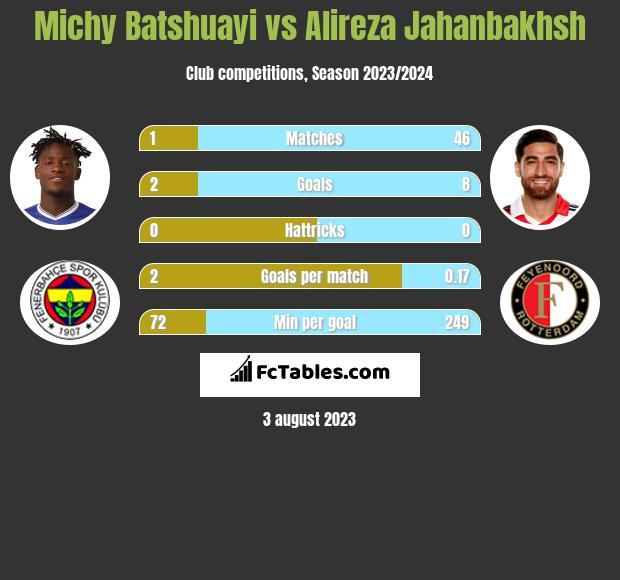 Michy Batshuayi vs Alireza Jahanbakhsh infographic