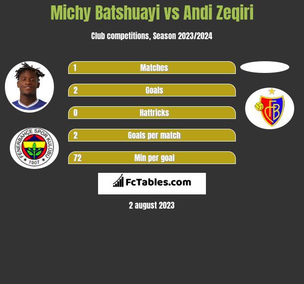 Michy Batshuayi vs Andi Zeqiri infographic