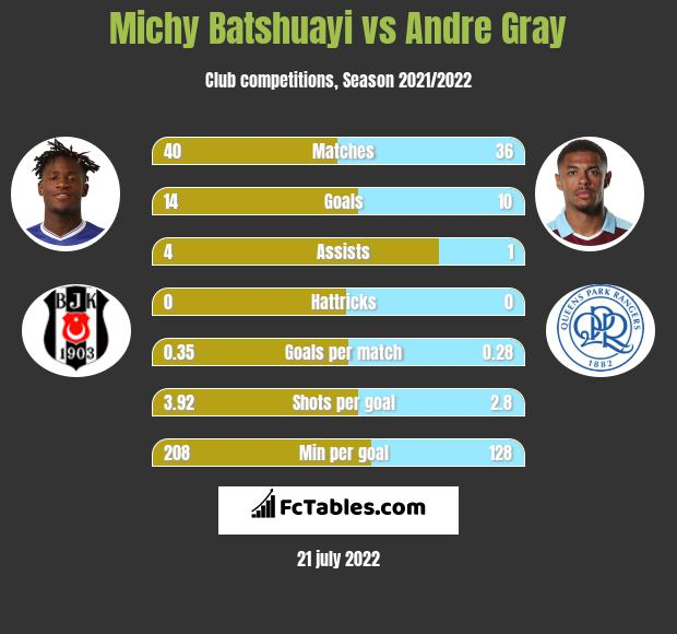 Michy Batshuayi infographic statistics for Watford