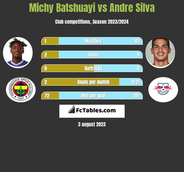 Michy Batshuayi vs Andre Silva infographic