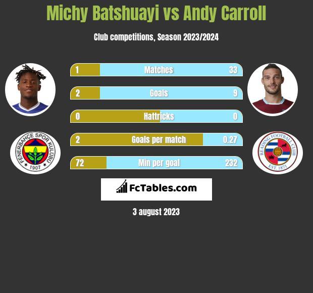 Michy Batshuayi vs Andy Carroll infographic