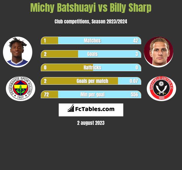 Michy Batshuayi vs Billy Sharp infographic