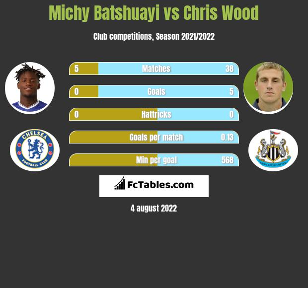 Michy Batshuayi vs Chris Wood infographic