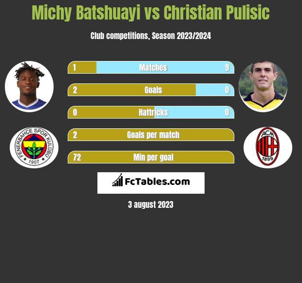 Michy Batshuayi vs Christian Pulisic infographic