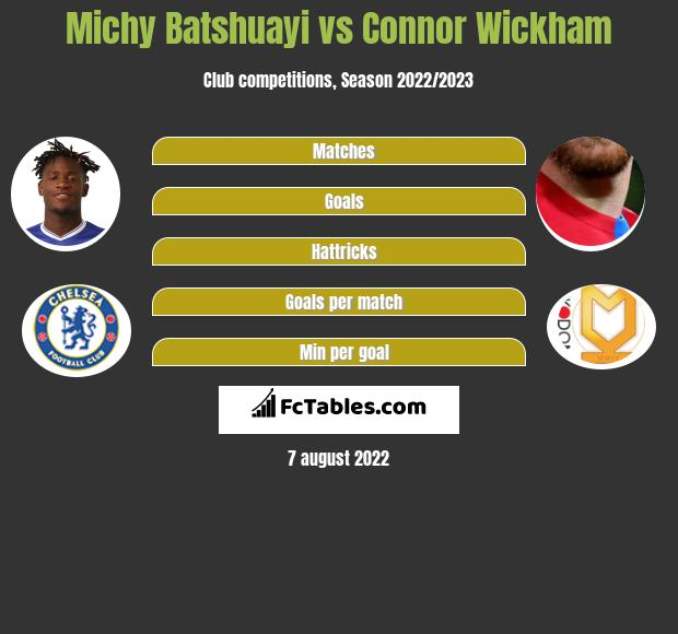 Michy Batshuayi vs Connor Wickham infographic