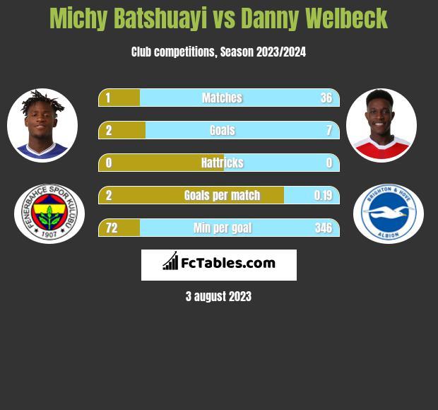 Michy Batshuayi vs Danny Welbeck infographic