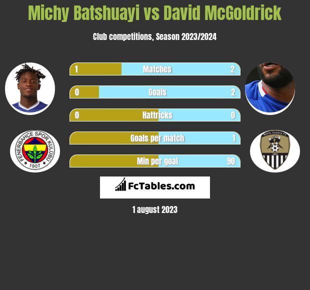 Michy Batshuayi vs David McGoldrick infographic