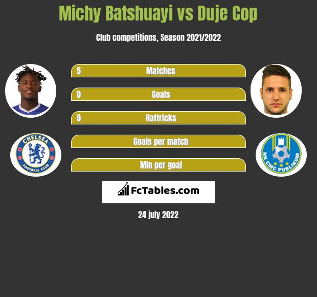 Michy Batshuayi infographic statistics for Valladolid