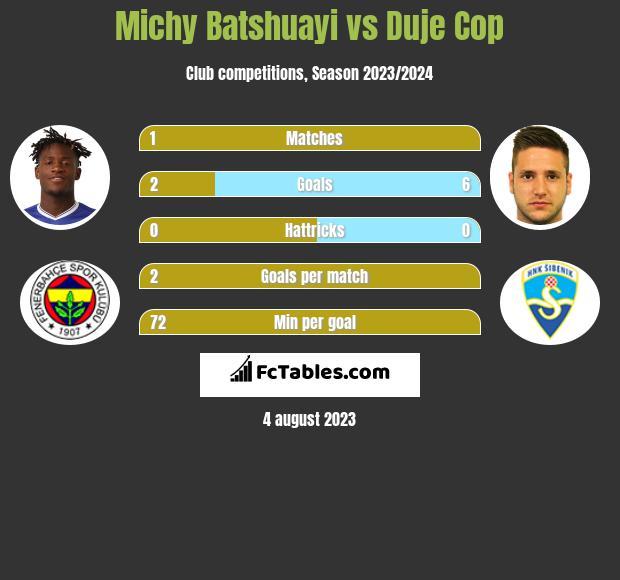Michy Batshuayi vs Duje Cop infographic